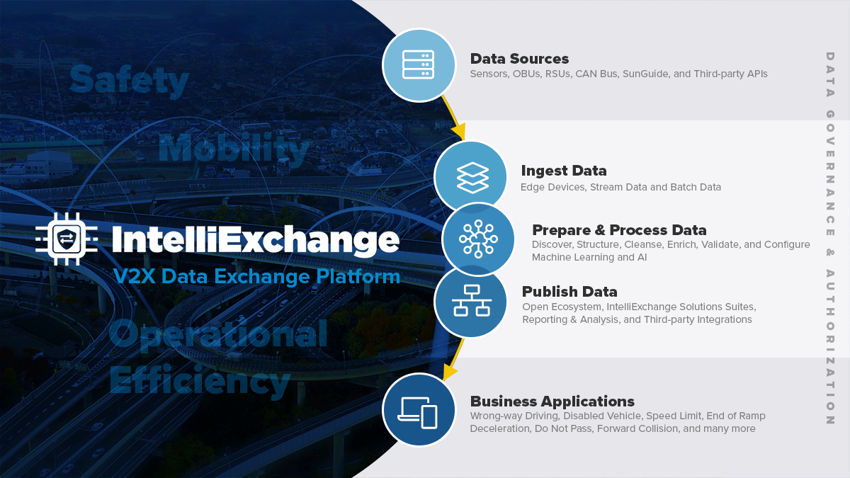 IntelliExchange Overview