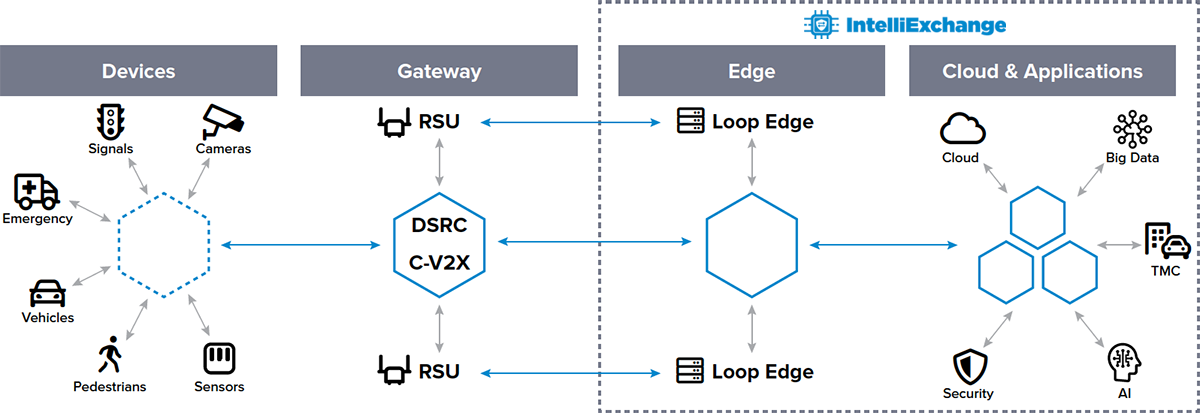 IntelliExchange Line Diagram